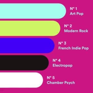 Où Spotify m'apprend le nom de mes genres de musique préférés